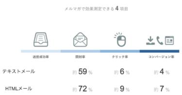 ワンコイン500円で!!現役エンジニアが作る必勝メルマガHTMLメール(SendGrid対応)
