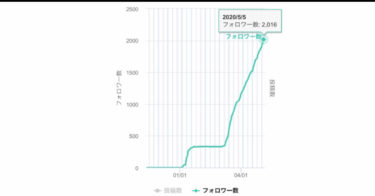 【本気】noteでフォロワーを2000人まで増やす方法(Twitterなし)